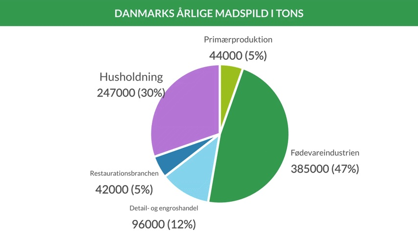 814.000 tons madspild